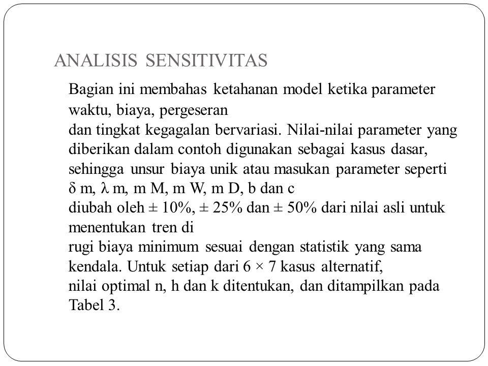 ANALISIS SENSITIVITAS Bagian ini membahas ketahanan model ketika parameter waktu, biaya, pergeseran dan tingkat kegagalan bervariasi. Nilai-nilai para