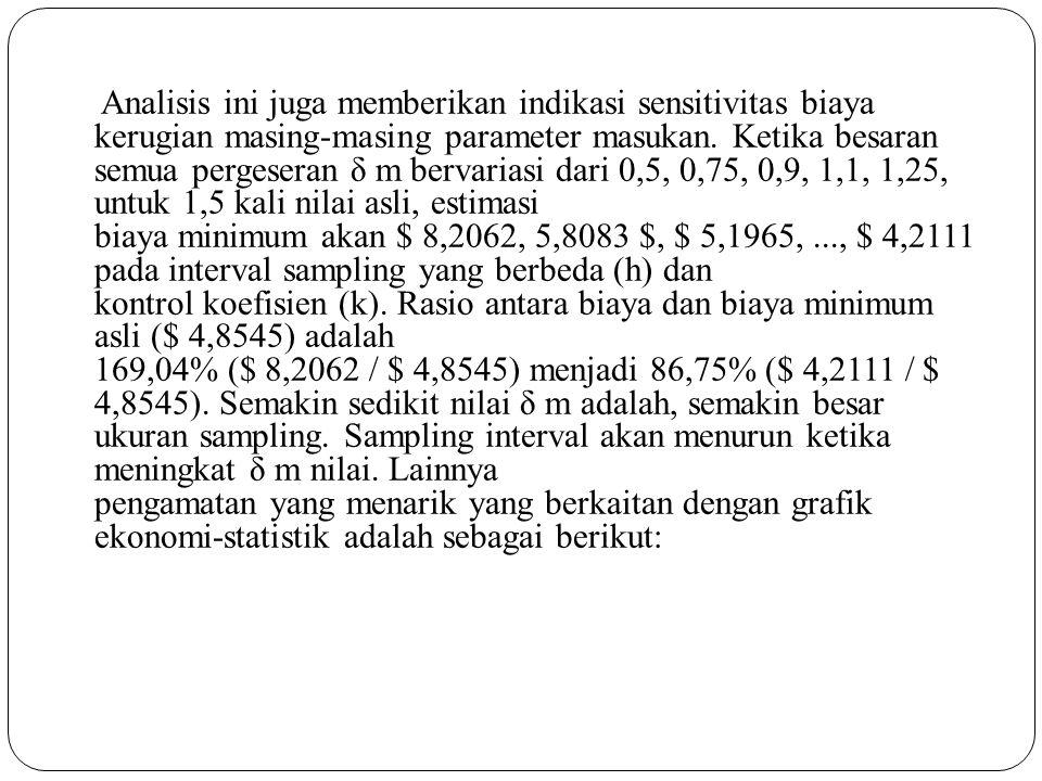 Analisis ini juga memberikan indikasi sensitivitas biaya kerugian masing-masing parameter masukan. Ketika besaran semua pergeseran δ m bervariasi dari