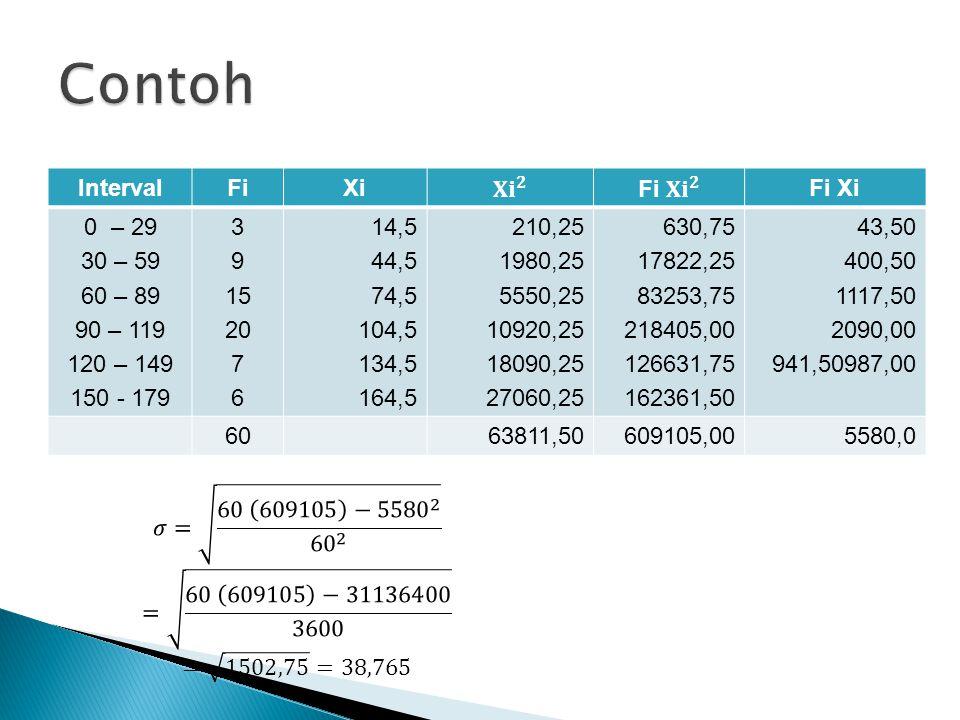 IntervalFiXiFi Xi 0 – 29 30 – 59 60 – 89 90 – 119 120 – 149 150 - 179 3 9 15 20 7 6 14,5 44,5 74,5 104,5 134,5 164,5 210,25 1980,25 5550,25 10920,25 1