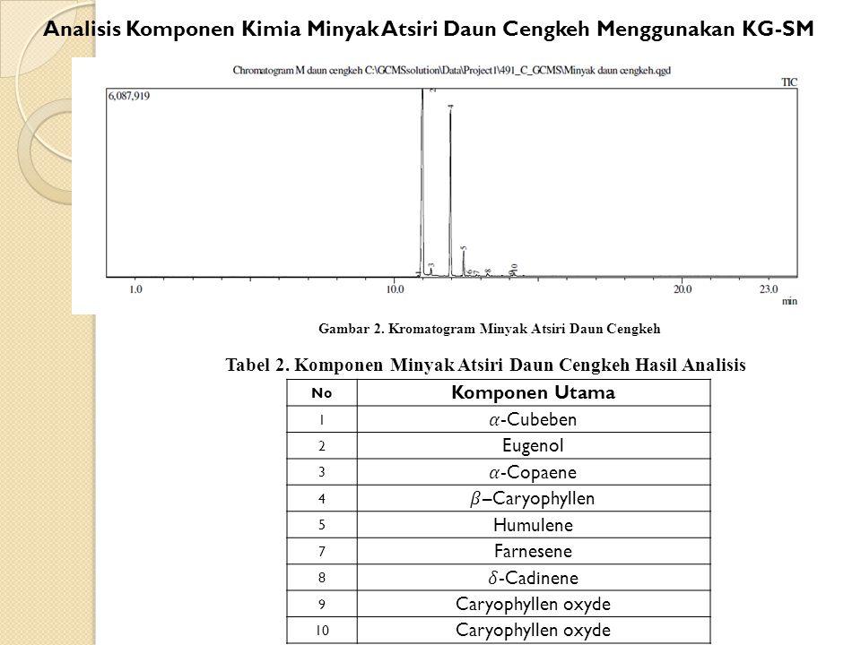 Tabel 2. Komponen Minyak Atsiri Daun Cengkeh Hasil Analisis Gambar 2. Kromatogram Minyak Atsiri Daun Cengkeh Analisis Komponen Kimia Minyak Atsiri Dau