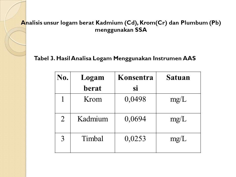 No. Logam berat Konsentra si Satuan 1Krom0,0498mg/L 2Kadmium0,0694mg/L 3Timbal0,0253mg/L Tabel 3. Hasil Analisa Logam Menggunakan Instrumen AAS Analis