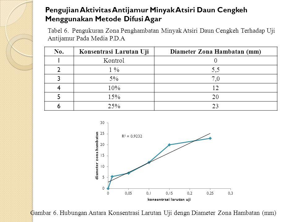 No. Konsentrasi Larutan UjiDiameter Zona Hambatan (mm) 1 Kontrol0 2 1 %5,5 3 5%7,0 4 10%12 5 15%20 6 25%23 Pengujian Aktivitas Antijamur Minyak Atsiri