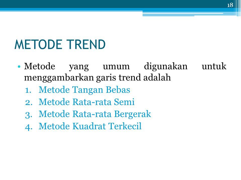METODE TREND Metode yang umum digunakan untuk menggambarkan garis trend adalah 1.Metode Tangan Bebas 2.Metode Rata-rata Semi 3.Metode Rata-rata Berger