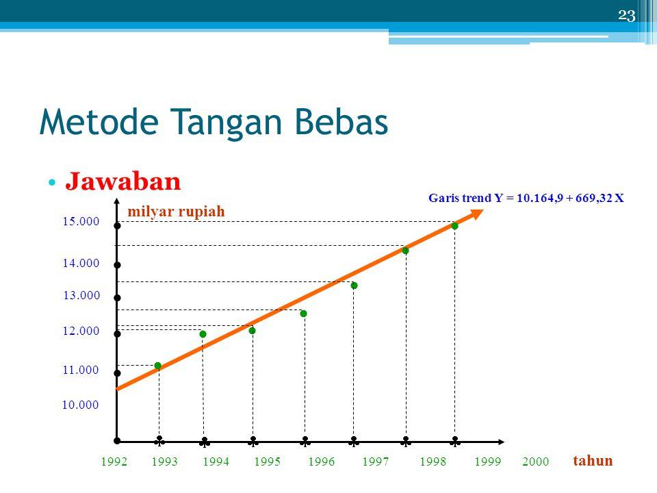 Metode Tangan Bebas Jawaban 23       10.000 11.000 12.000 13.000 14.000 15.000 1992 1993 1994 1995 1996 1997 1998 1999 2000 tahun       