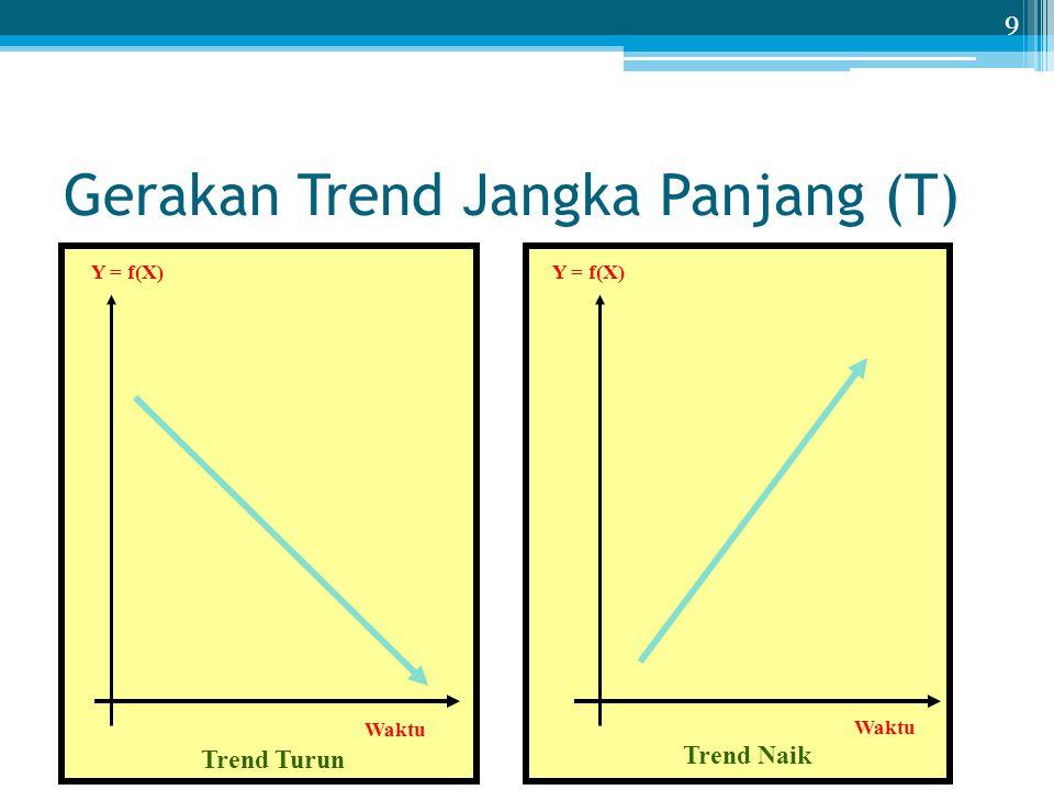 Metode Tangan Bebas Langkah-langkah menentukan garis trend 1.Buat sumbu tegak Y dan sumbu mendatar X.