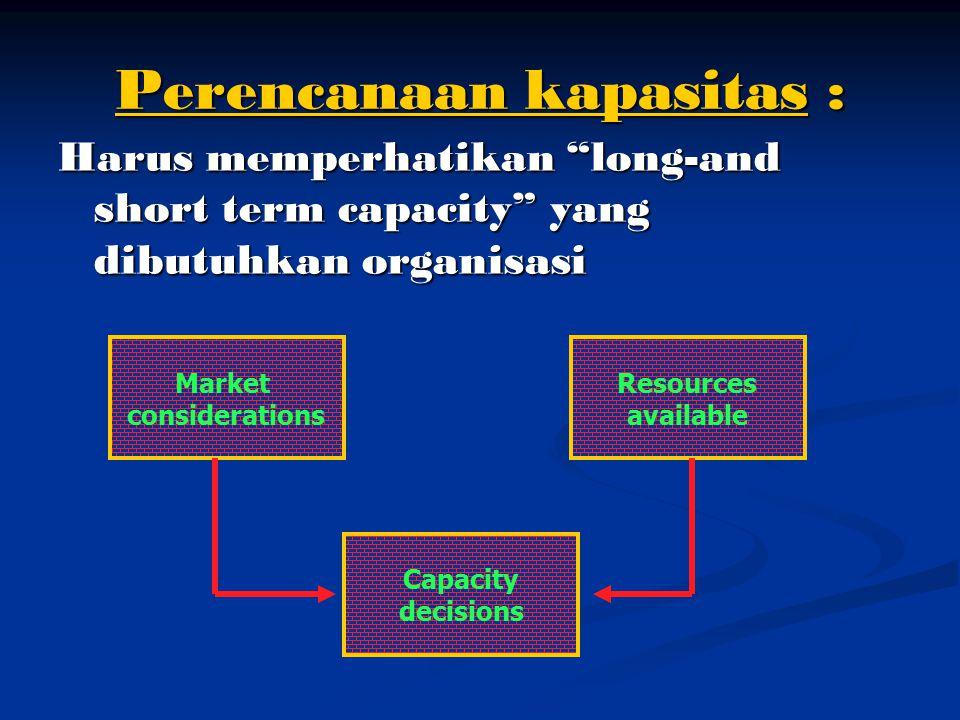 Rancangan Sistem Kapasitas & Investasi Rancangan sistem: - Perencanaan input - Perencanaan input - Transformasi - Out put produksi sehingga : sehingga : Menentukan pemakaian dana dan menentukan pola biaya & produktivitas Jangkauan jauh