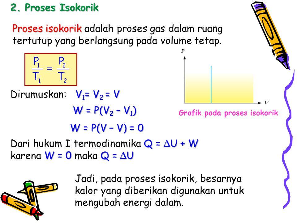 2. Proses Isokorik Proses isokorik Proses isokorik adalah proses gas dalam ruang tertutup yang berlangsung pada volume tetap. Grafik pada proses isoko