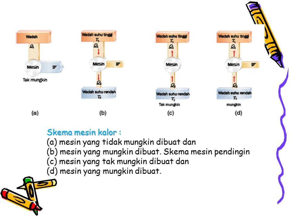 Skema mesin kalor : (a) mesin yang tidak mungkin dibuat dan (b) mesin yang mungkin dibuat. Skema mesin pendingin (c) mesin yang tak mungkin dibuat dan
