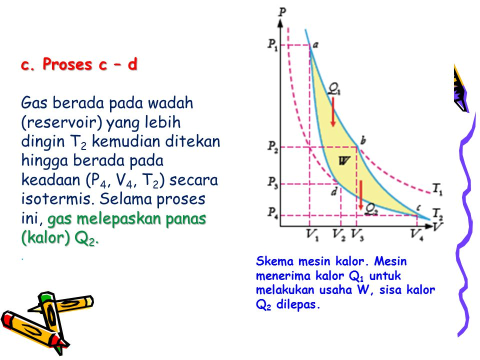 c. Proses c – d gas melepaskan panas (kalor) Q 2. Gas berada pada wadah (reservoir) yang lebih dingin T 2 kemudian ditekan hingga berada pada keadaan