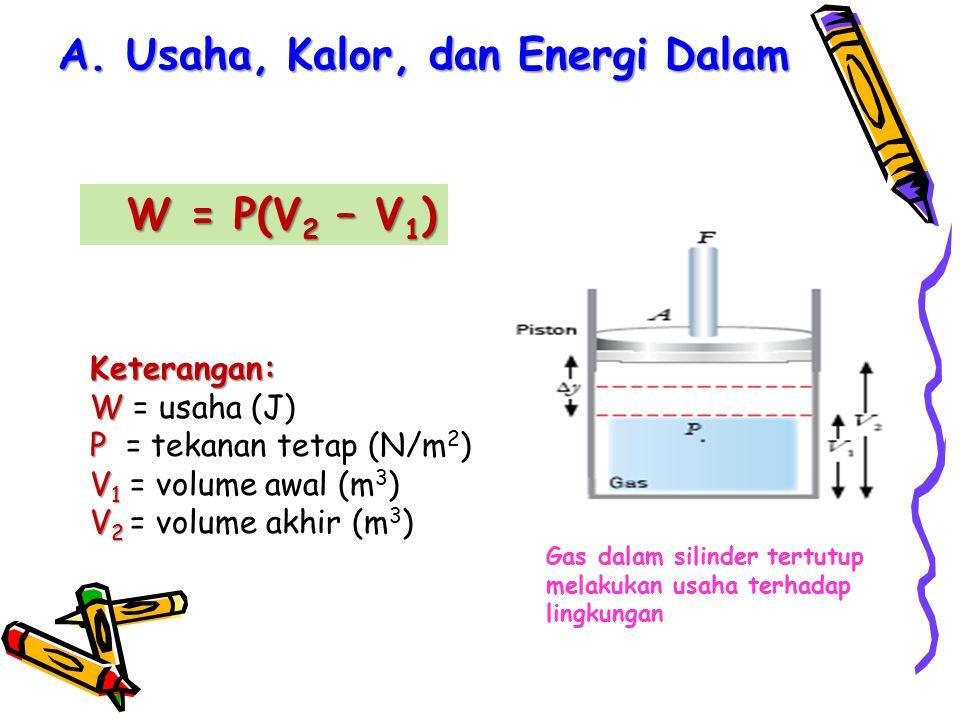 A. Usaha, Kalor, dan Energi Dalam Gas dalam silinder tertutup melakukan usaha terhadap lingkungan W = P(V 2 – V 1 ) W = P(V 2 – V 1 ) Keterangan: W W