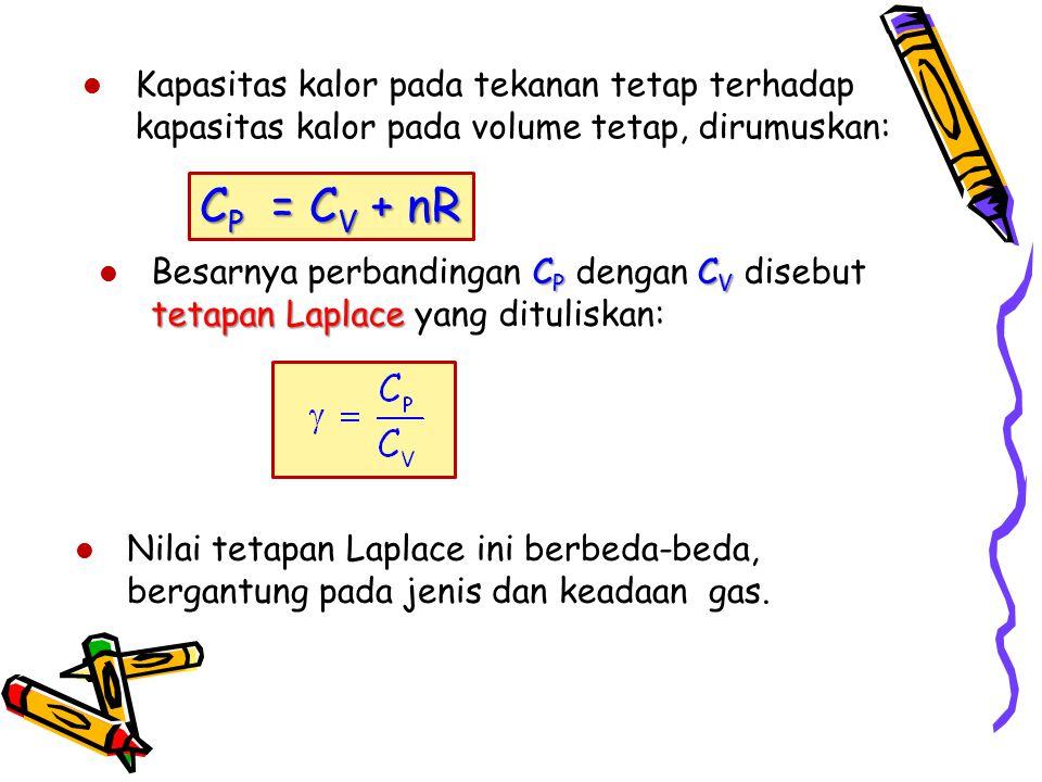 Kapasitas kalor pada tekanan tetap terhadap kapasitas kalor pada volume tetap, dirumuskan: C P = C V + nR C P C V tetapan Laplace Besarnya perbandinga