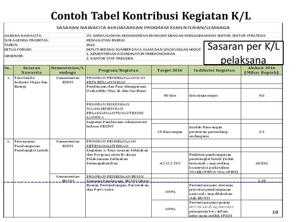 Contoh Tabel Kontribusi Kegiatan K/L 10 Sasaran per K/L pelaksana