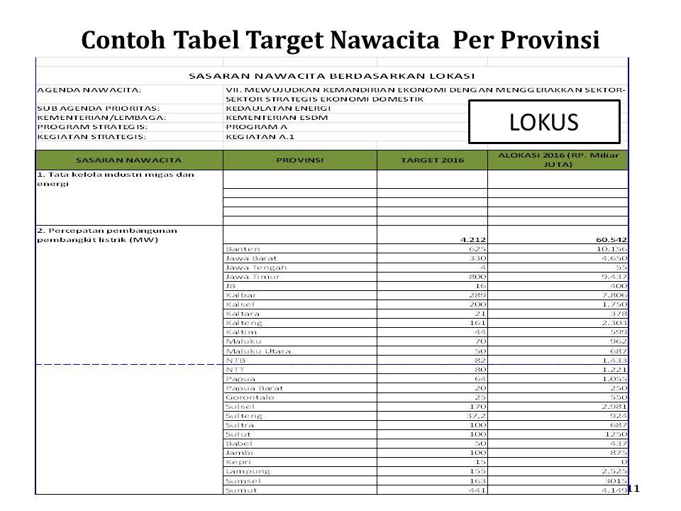 Contoh Tabel Target Nawacita Per Provinsi 11 LOKUS