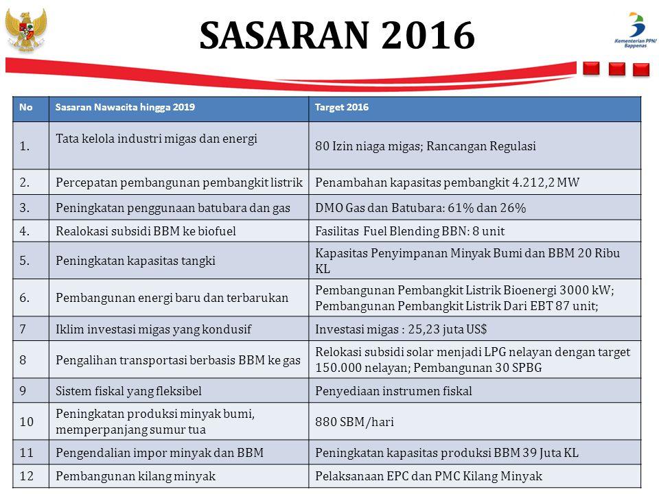 SASARAN 2016 5 NoSasaran Nawacita hingga 2019Target 2016 1. Tata kelola industri migas dan energi 80 Izin niaga migas; Rancangan Regulasi 2.Percepatan