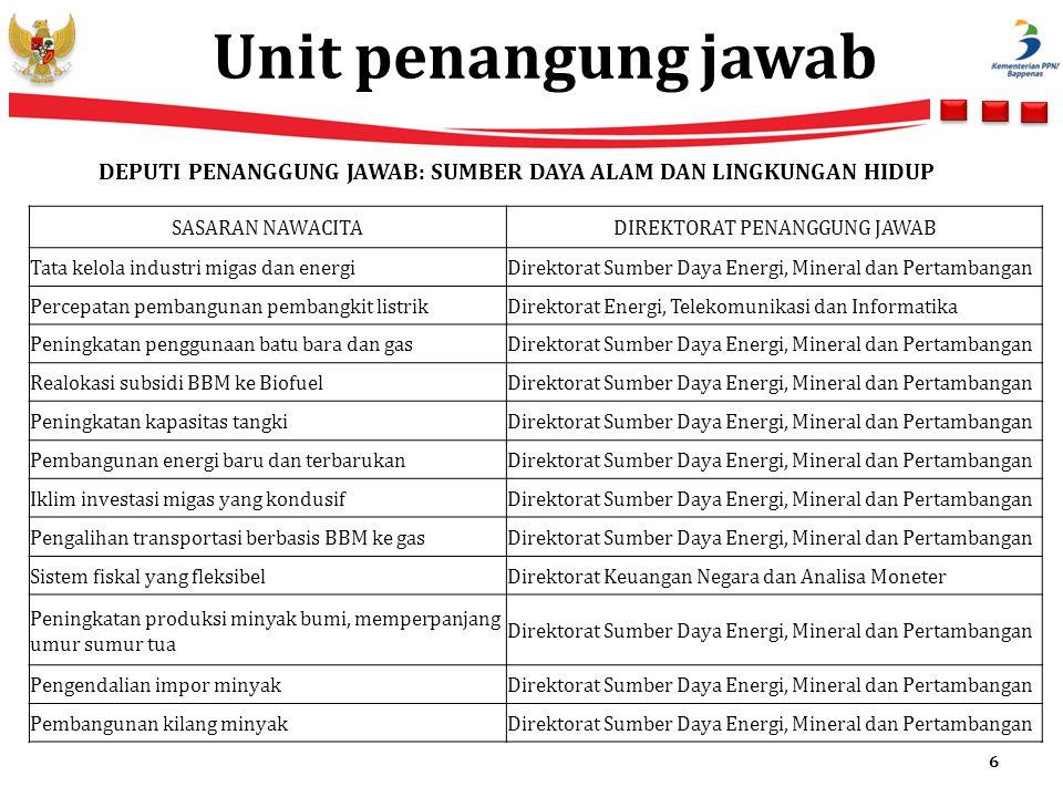 Unit penangung jawab 6 SASARAN NAWACITADIREKTORAT PENANGGUNG JAWAB Tata kelola industri migas dan energiDirektorat Sumber Daya Energi, Mineral dan Per