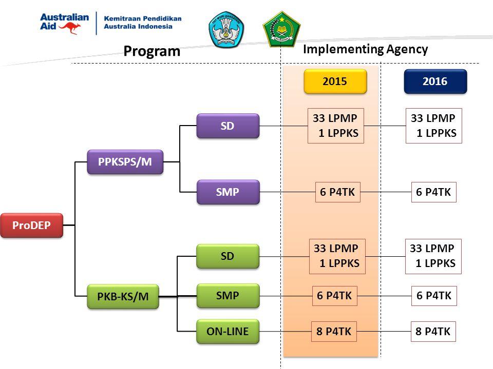 ProDEP PPKSPS/M PKB-KS/M SD SMP SD SMP ON-LINE 2015 2016 Program Implementing Agency 8 P4TK 6 P4TK 33 LPMP 1 LPPKS 33 LPMP 1 LPPKS 33 LPMP 1 LPPKS 8 P
