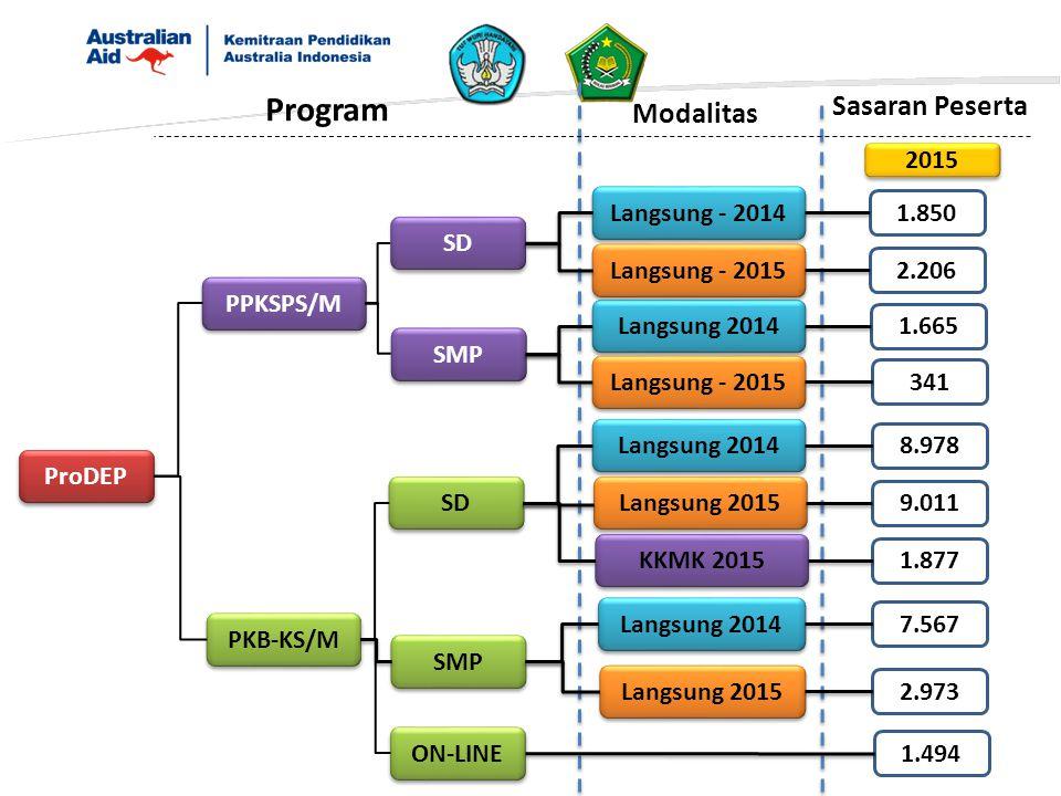 ProDEP PPKSPS/M PKB-KS/M SD SMP SD SMP ON-LINE 2015 Program Sasaran Peserta Langsung - 2014 Langsung 2014 Langsung 2015 KKMK 2015 1.494 Modalitas Lang