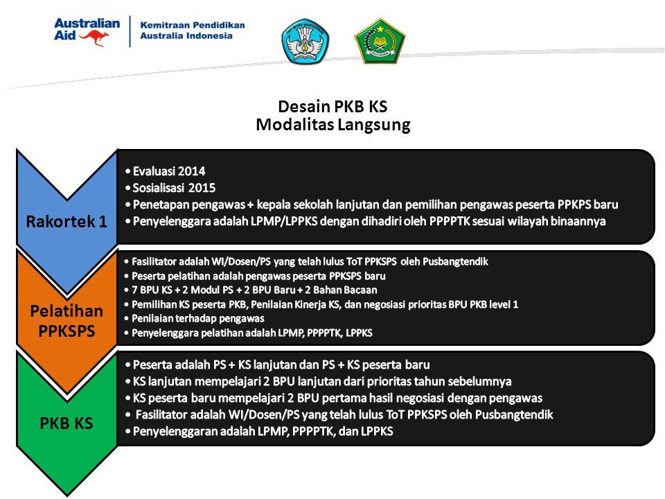 Desain PKB KS Modalitas Langsung Rakortek 1 Pelatihan PPKSPS PKB KS