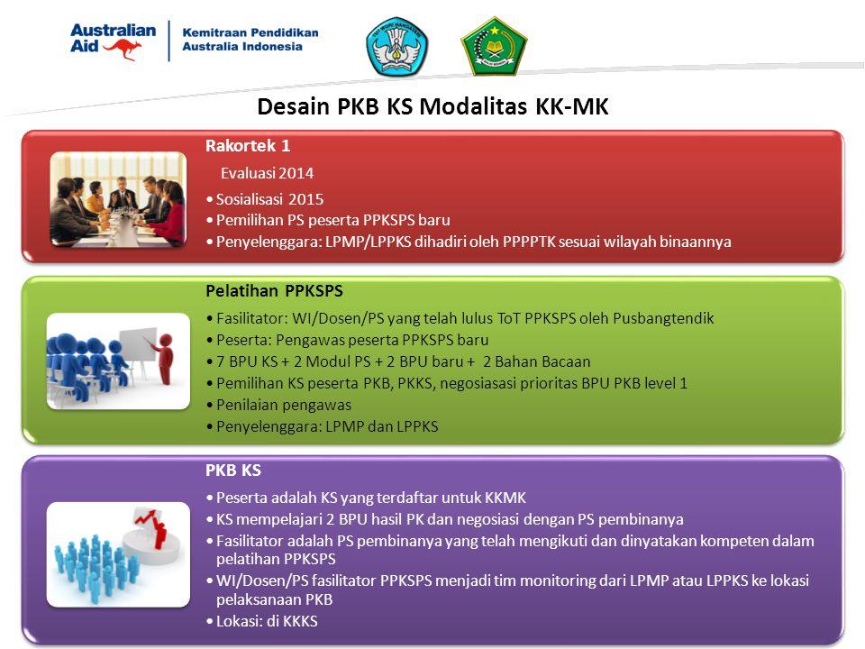 Desain PKB KS Modalitas KK-MK Rakortek 1 Evaluasi 2014 Sosialisasi 2015 Pemilihan PS peserta PPKSPS baru Penyelenggara: LPMP/LPPKS dihadiri oleh PPPPT