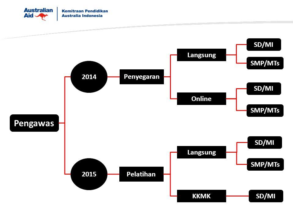 Pengawas 2014 2015 Penyegaran Pelatihan Langsung Online Langsung KKMK SD/MI SMP/MTs SD/MI SMP/MTs SD/MI SMP/MTs SD/MI