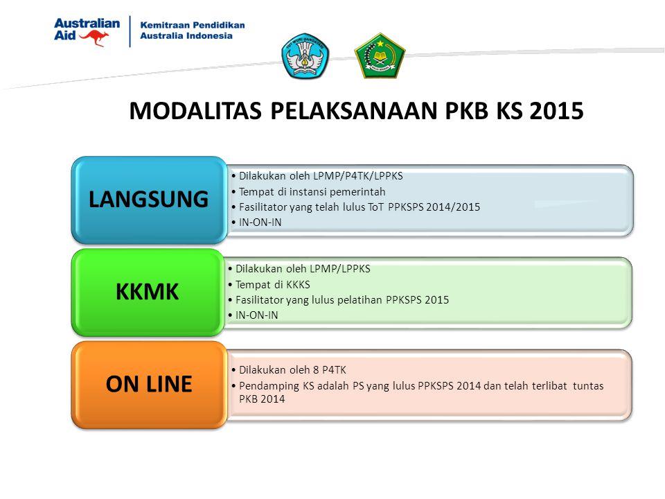Dilakukan oleh LPMP/P4TK/LPPKS Tempat di instansi pemerintah Fasilitator yang telah lulus ToT PPKSPS 2014/2015 IN-ON-IN LANGSUNG Dilakukan oleh LPMP/L