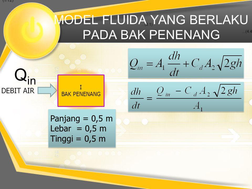 MODEL FLUIDA YANG BERLAKU PADA BAK PENENANG DEBIT AIR Q in...(3.1)...(4.4) (1/12) I BAK PENENANG Panjang = 0,5 m Lebar = 0,5 m Tinggi = 0,5 m Panjang