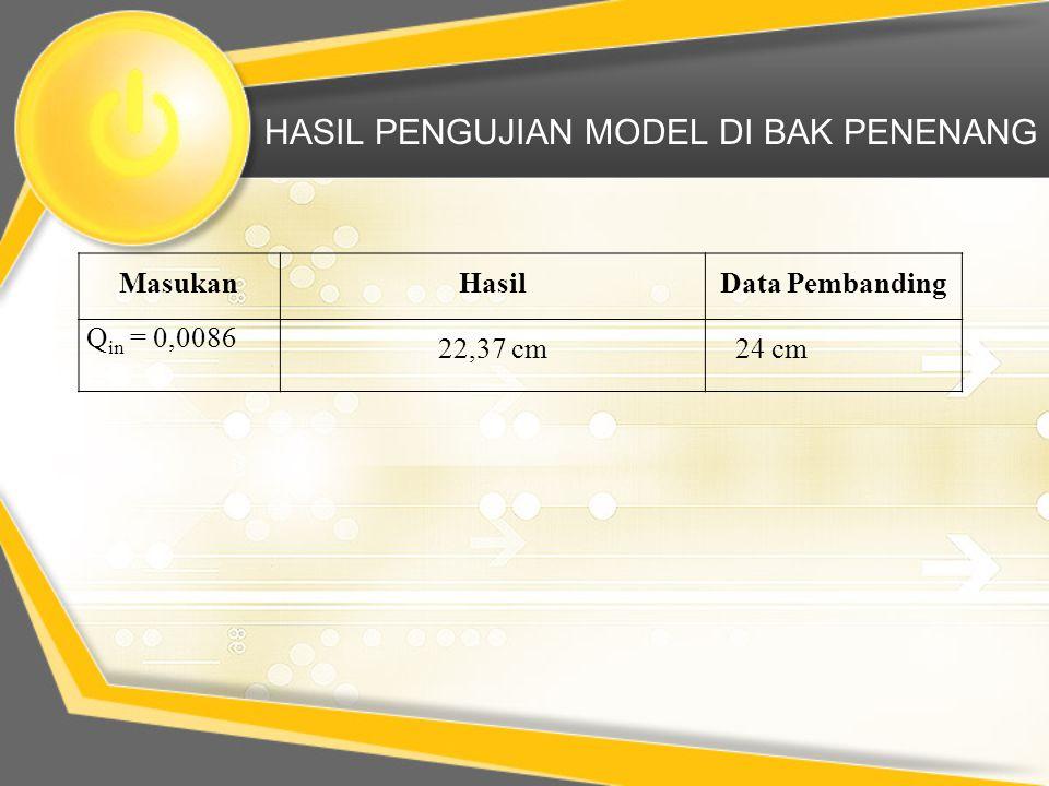 HASIL PENGUJIAN MODEL DI BAK PENENANG MasukanHasilData Pembanding Q in = 0,0086 22,37 cm 24 cm