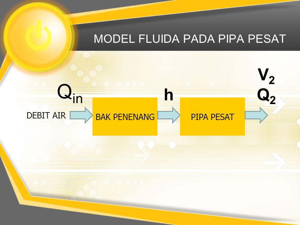MODEL FLUIDA PADA PIPA PESAT BAK PENENANG DEBIT AIR h Q in PIPA PESAT V2Q2V2Q2