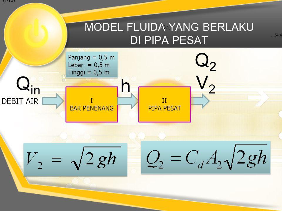 MODEL FLUIDA YANG BERLAKU DI PIPA PESAT DEBIT AIR Q in...(3.1)...(4.4) (1/12) I BAK PENENANG Panjang = 0,5 m Lebar = 0,5 m Tinggi = 0,5 m Panjang = 0,