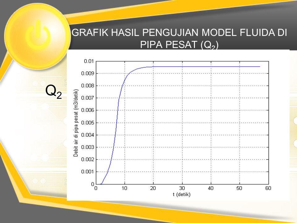 GRAFIK HASIL PENGUJIAN MODEL FLUIDA DI PIPA PESAT (Q 2 ) Q2Q2