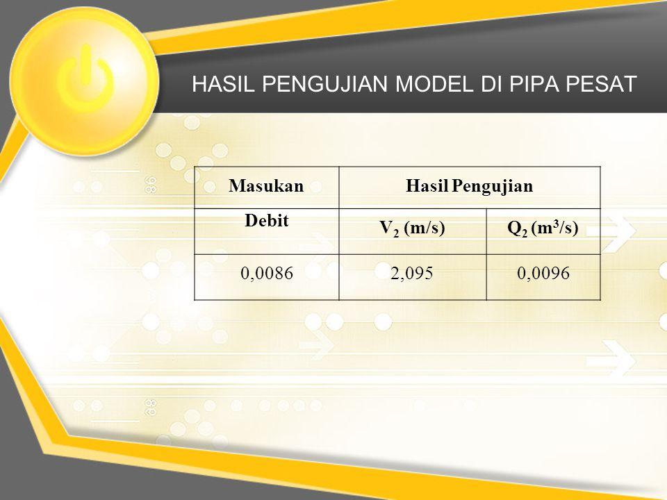 HASIL PENGUJIAN MODEL DI PIPA PESAT MasukanHasil Pengujian Debit V 2 (m/s)Q 2 (m 3 /s) 0,00862,0950,0096