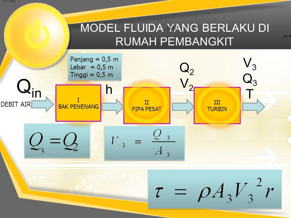 MODEL FLUIDA YANG BERLAKU DI RUMAH PEMBANGKIT DEBIT AIR Q in...(3.1)...(4.4) (1/12) I BAK PENENANG Panjang = 0,5 m Lebar = 0,5 m Tinggi = 0,5 m Panjan