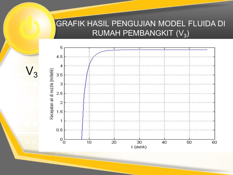 GRAFIK HASIL PENGUJIAN MODEL FLUIDA DI RUMAH PEMBANGKIT (V 3 ) V3V3