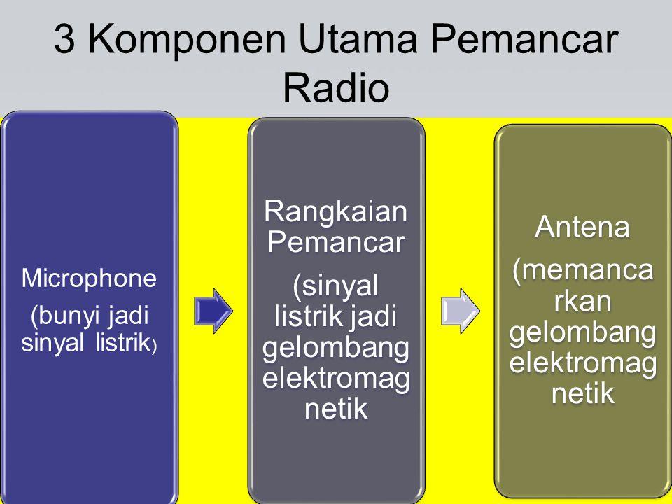 3 Komponen Utama Pemancar Radio Microphone (bunyi jadi sinyal listrik ) Rangkaian Pemancar (sinyal listrik jadi gelombang elektromag netik Antena (mem