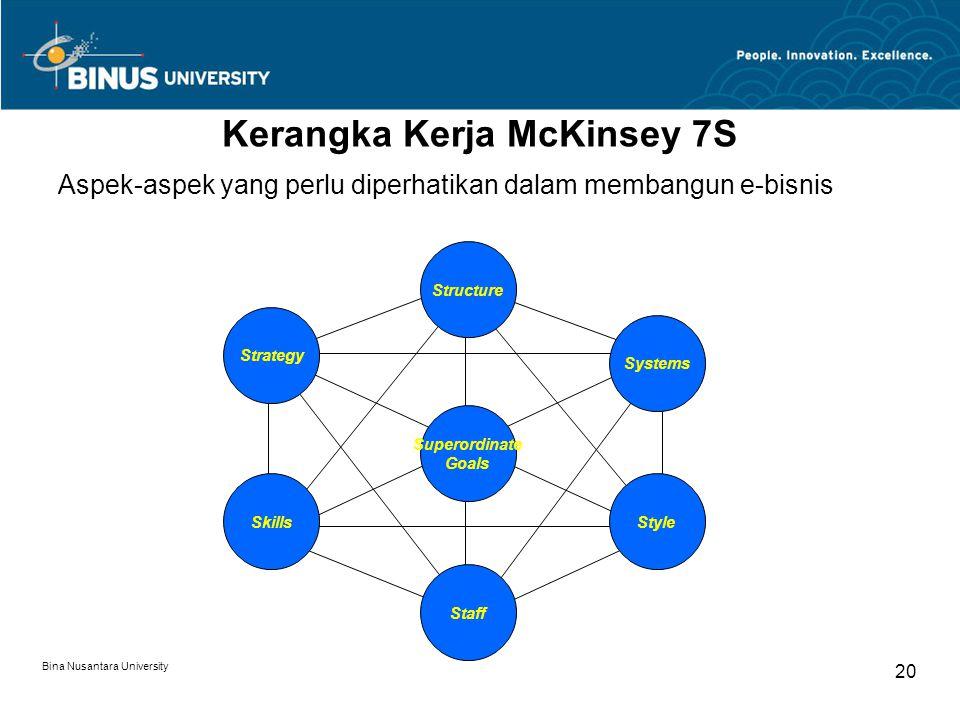 Bina Nusantara University 20 Kerangka Kerja McKinsey 7S Aspek-aspek yang perlu diperhatikan dalam membangun e-bisnis Strategy Structure Systems Style