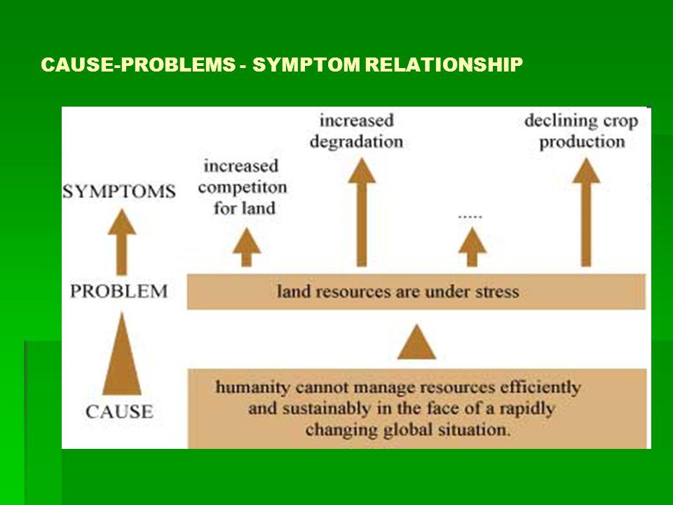 CAUSE-PROBLEMS - SYMPTOM RELATIONSHIP