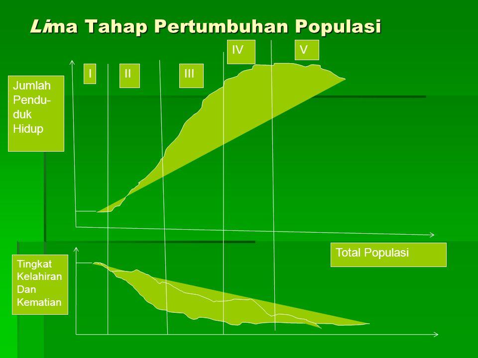 Lima Tahap Pertumbuhan Populasi III IV III V Tingkat Kelahiran Dan Kematian Jumlah Pendu- duk Hidup Total Populasi