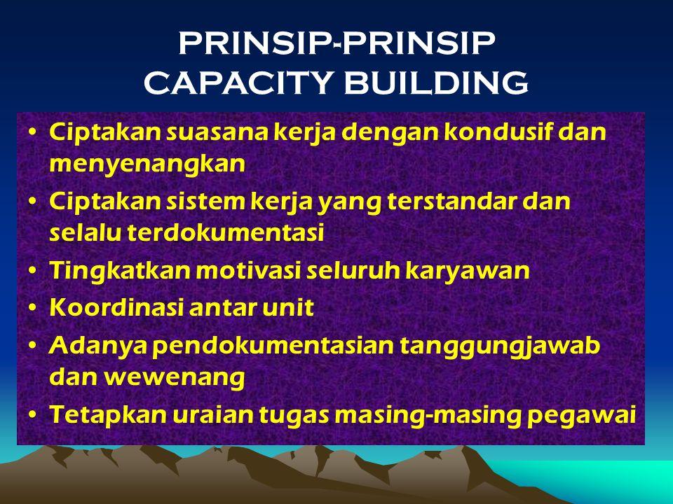 PRINSIP-PRINSIP CAPACITY BUILDING Ciptakan suasana kerja dengan kondusif dan menyenangkan Ciptakan sistem kerja yang terstandar dan selalu terdokument