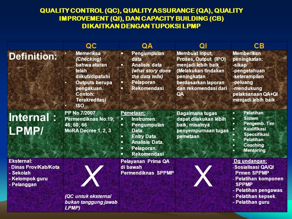QCQAQICB Definition: Memeriksa (Checking) bahwa aturan telah diikuti/dipatuhi Outputs berupa pengakuan. Contoh: Terakreditasi ISO  Pengumpulan data 