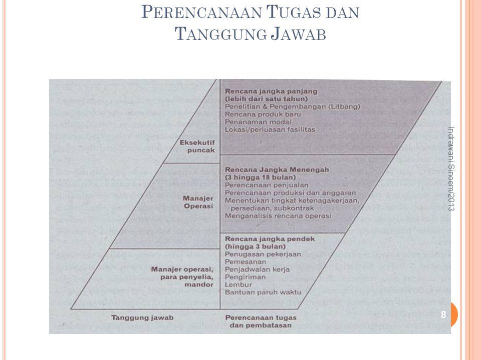 S TUDI K ASUS STUDI KASUS MANAJEMEN KAPASITAS PRODUKSI DAN MANAJEMEN PERSEDIAAN 2 29 Indrawani Sinoem/2013