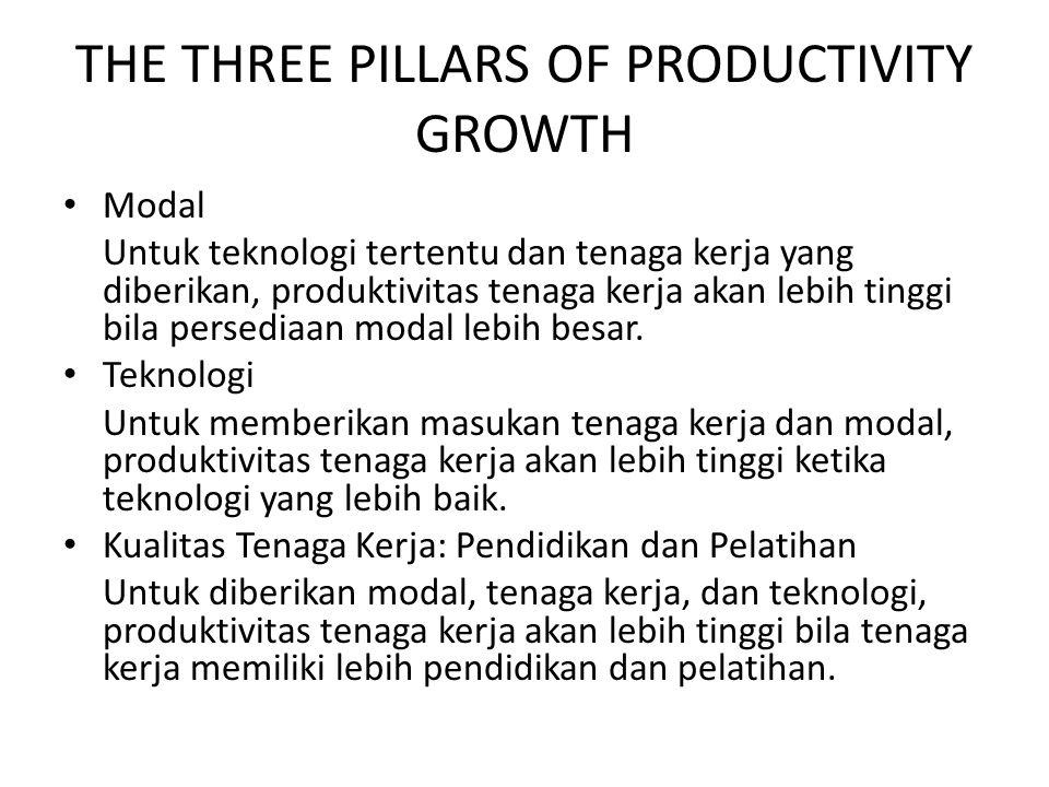 THE THREE PILLARS OF PRODUCTIVITY GROWTH Modal Untuk teknologi tertentu dan tenaga kerja yang diberikan, produktivitas tenaga kerja akan lebih tinggi bila persediaan modal lebih besar.
