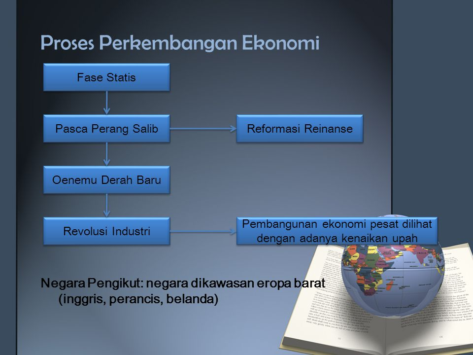Proses Perkembangan Ekonomi Negara Pengikut: negara dikawasan eropa barat (inggris, perancis, belanda) Fase Statis Pasca Perang Salib Oenemu Derah Bar