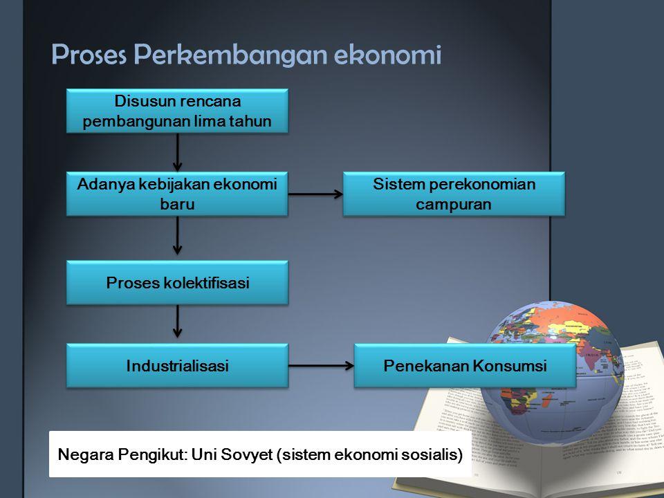 Proses Perkembangan ekonomi Disusun rencana pembangunan lima tahun Penekanan Konsumsi Sistem perekonomian campuran Adanya kebijakan ekonomi baru Prose