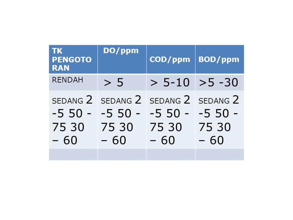 TK PENGOTO RAN DO/ppm COD/ppm BOD/ppm RENDAH > 5> 5-10>5 -30 SEDANG 2 -5 50 - 75 30 – 60