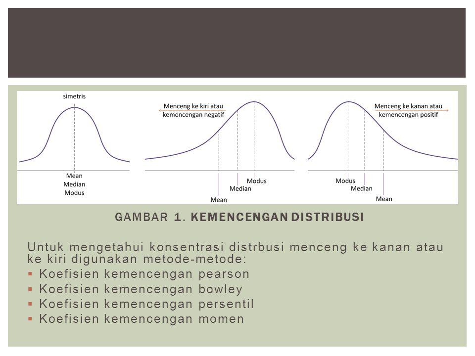 GAMBAR 1. KEMENCENGAN DISTRIBUSI Untuk mengetahui konsentrasi distrbusi menceng ke kanan atau ke kiri digunakan metode-metode:  Koefisien kemencengan