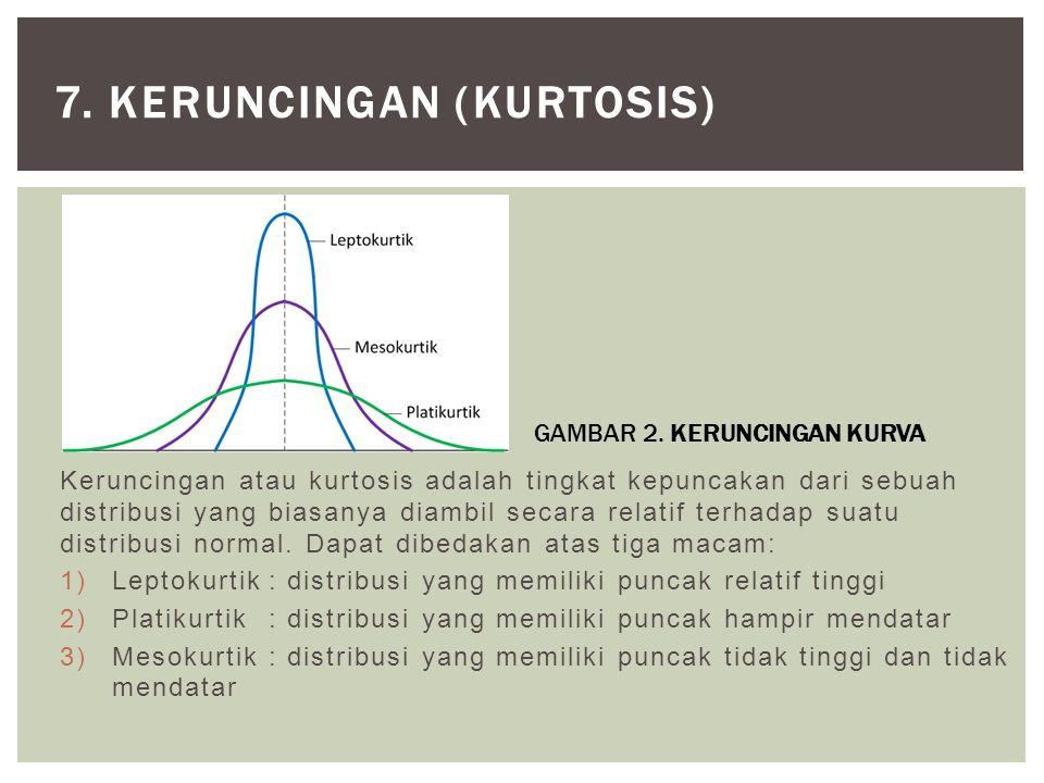 Keruncingan atau kurtosis adalah tingkat kepuncakan dari sebuah distribusi yang biasanya diambil secara relatif terhadap suatu distribusi normal. Dapa