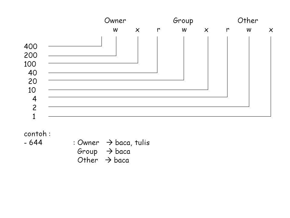 Owner Group Other w x r w x r w x 400 200 100 40 20 10 4 2 1 contoh : - 644: Owner  baca, tulis Group  baca Other  baca