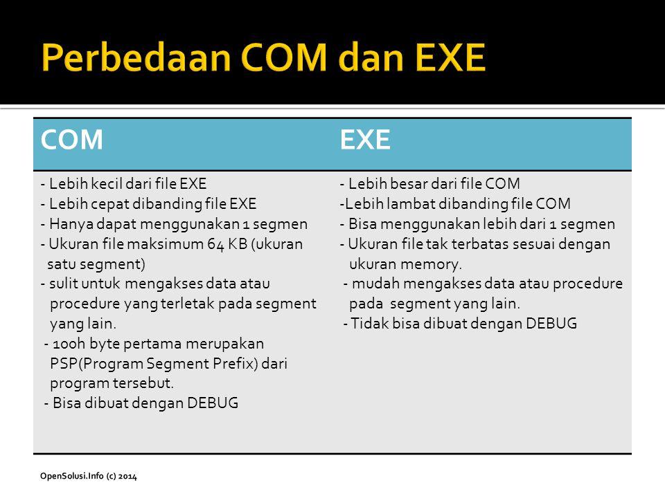 COMEXE - Lebih kecil dari file EXE - Lebih cepat dibanding file EXE - Hanya dapat menggunakan 1 segmen - Ukuran file maksimum 64 KB (ukuran satu segme