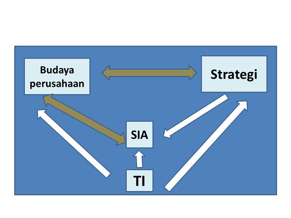 Budaya perusahaan SIA TI Strategi