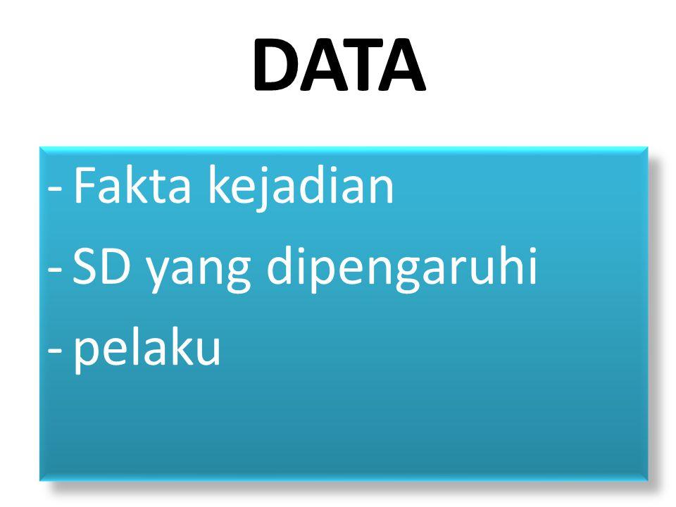 DATA -Fakta kejadian -SD yang dipengaruhi -pelaku -Fakta kejadian -SD yang dipengaruhi -pelaku